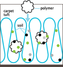 Carpet cleaning dry polymer